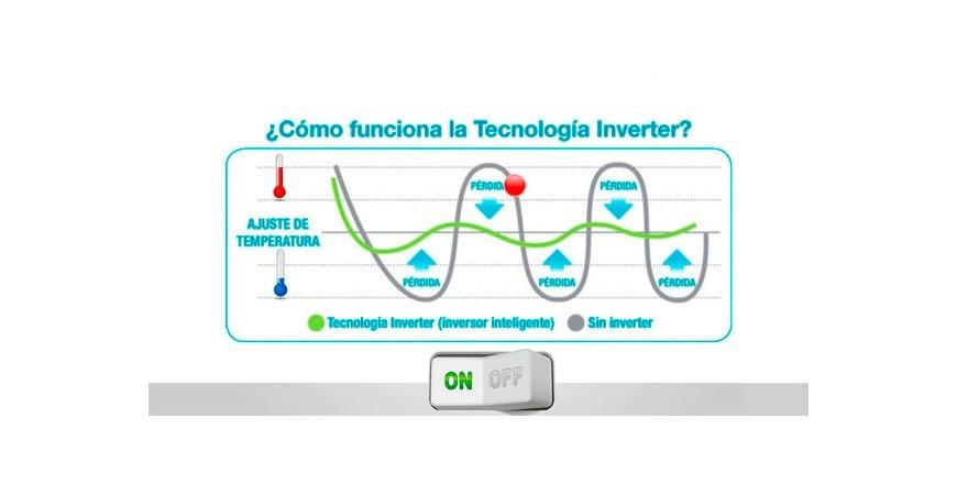 Sistema Inverter